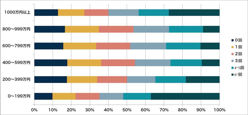 転職回数ごとの年収の変化